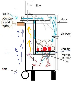 1000 Images About Wood Boiler On Pinterest